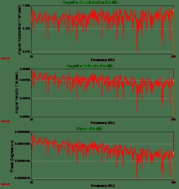 Angular Acceleration Profile, Angular Velocity Profile, and Phase Profile graphs