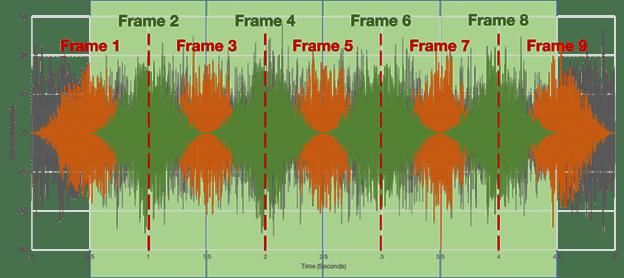 Windowed time waveform 50 percent overlap