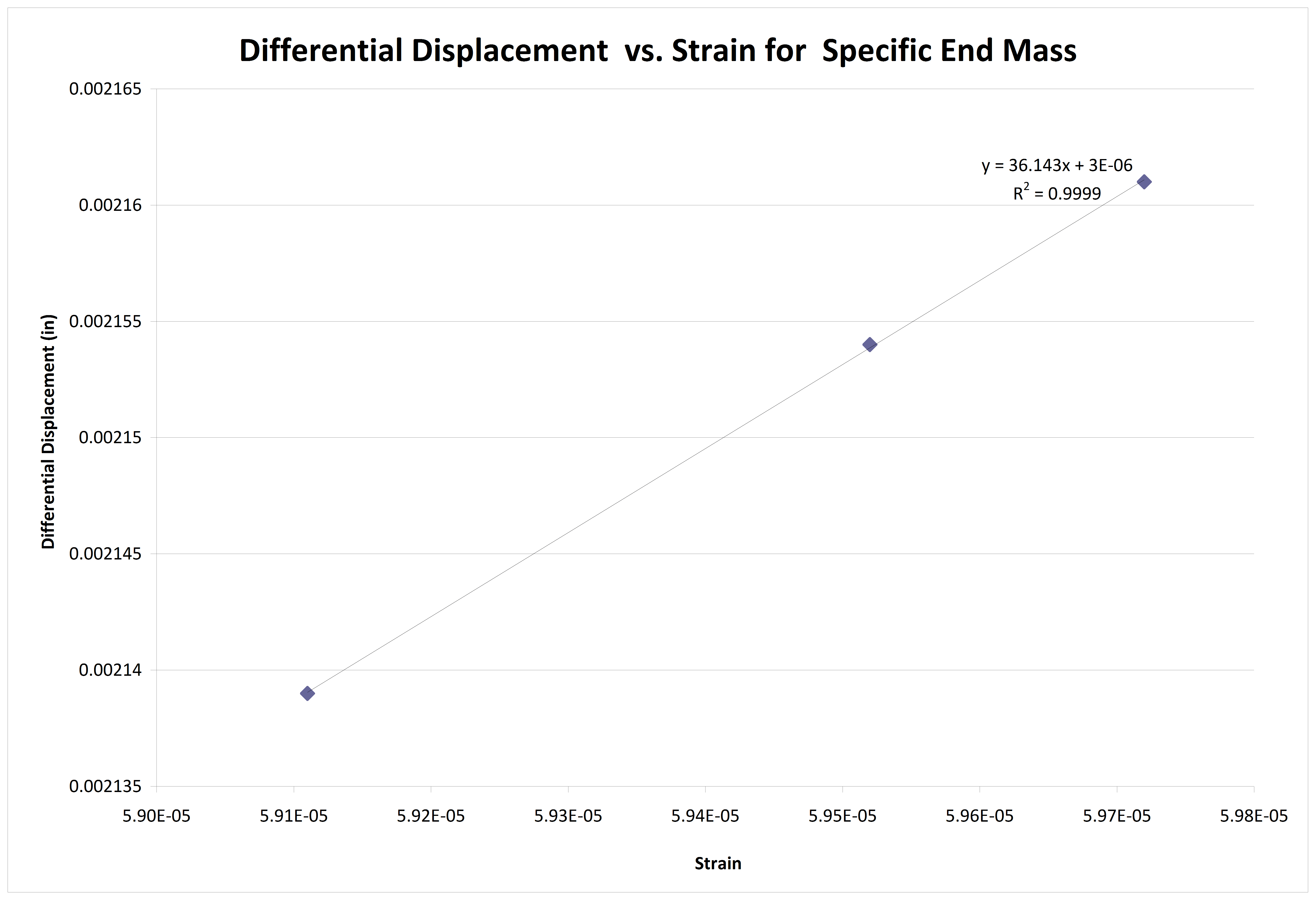 Displacement versus strain for varied G