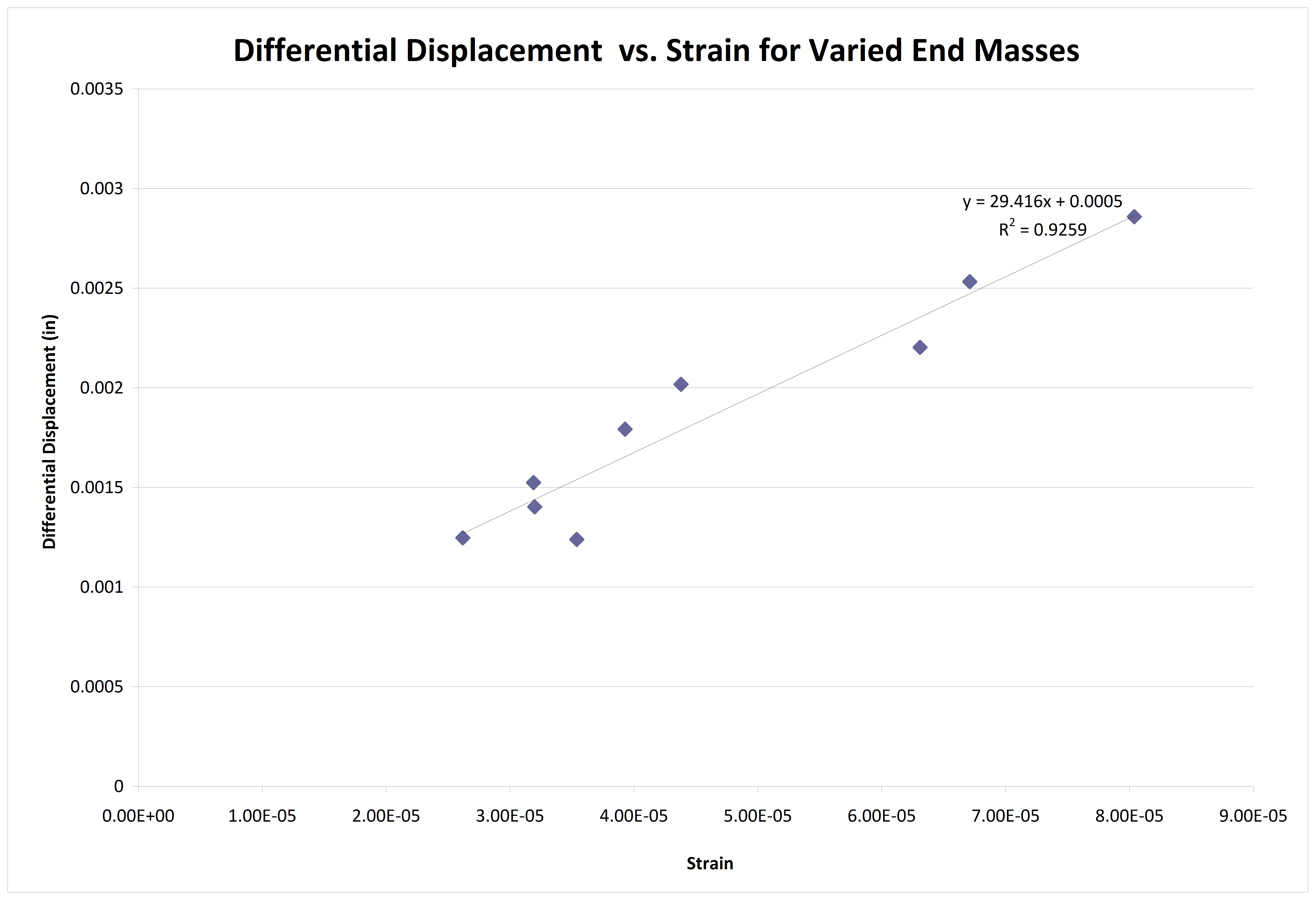 Displacement versus strain with varied end mass