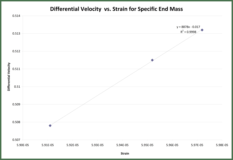 Velocity versus strain for varied G