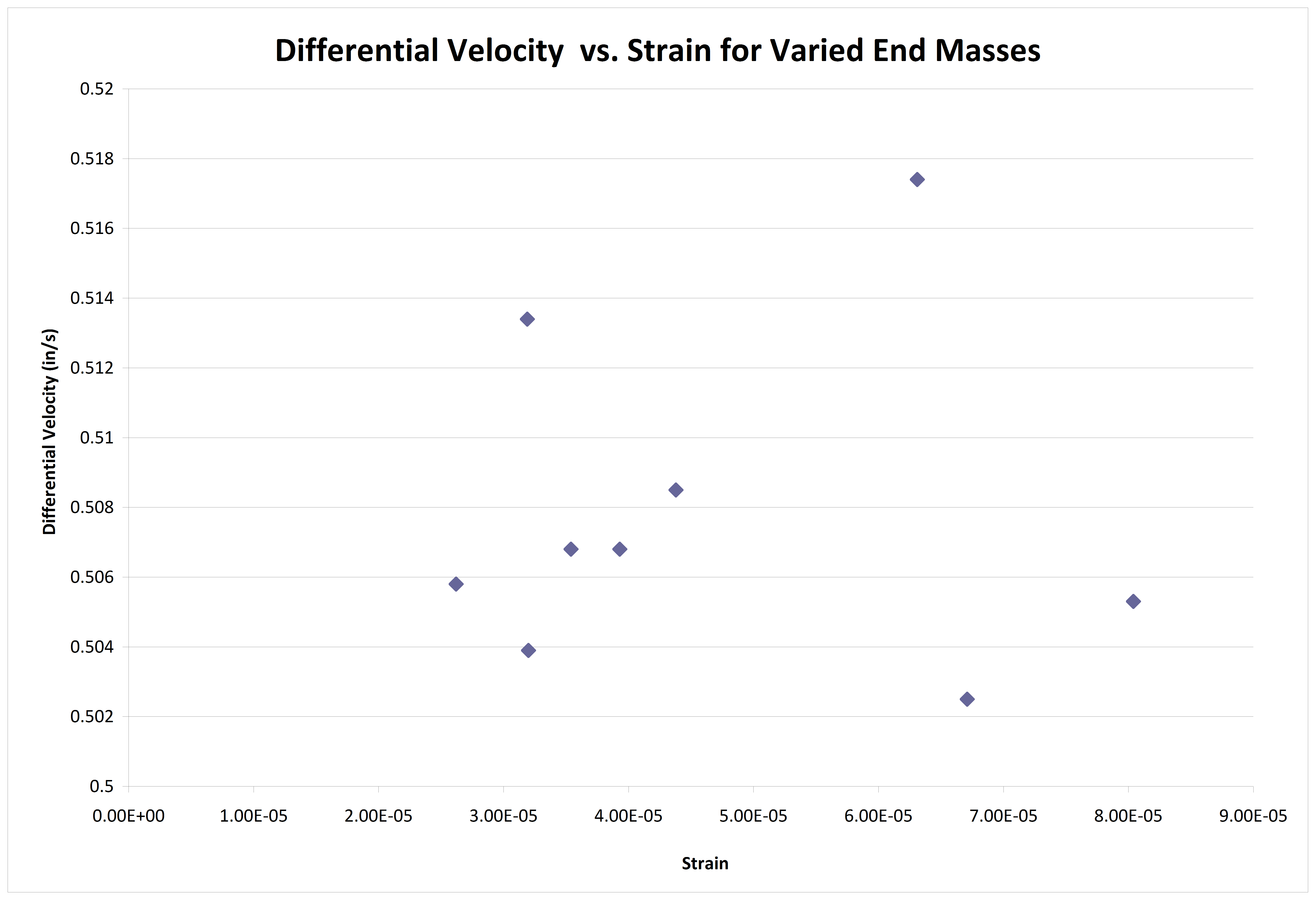 Velocity versus strain with varied end mas