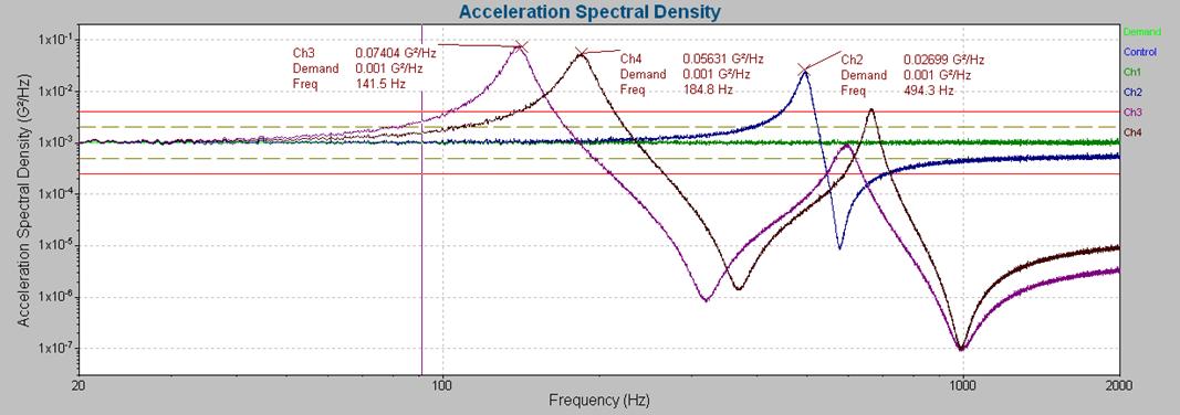 random graph with peak resonance annotations