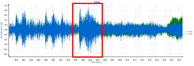 Time domain data