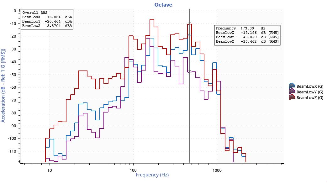 Filter-based analysis