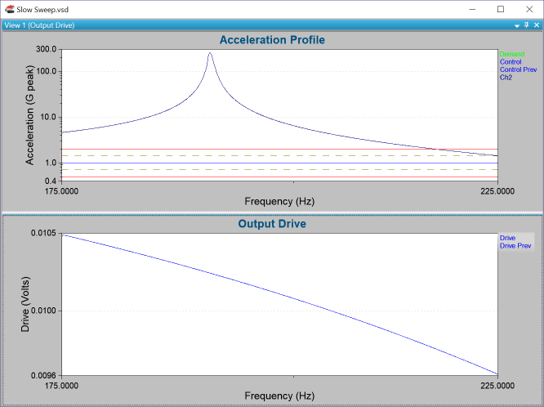 large change in amplitude corresponding to frequency