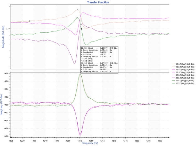 transfer function graph of mode 1