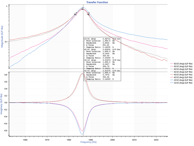 transfer function graph of mode 2