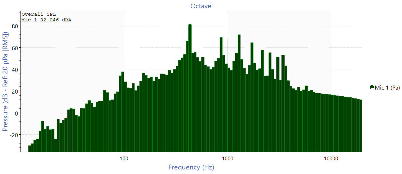 octave band graph for a single piano note