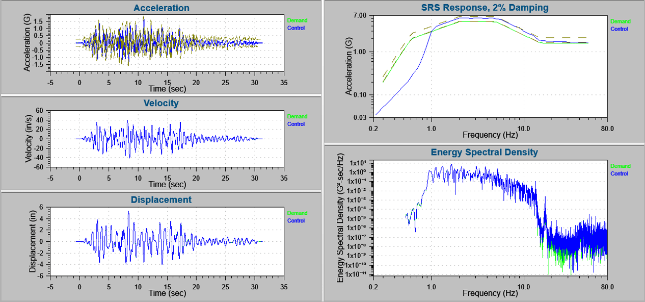 displacement and acceleration data for GR-63 standard