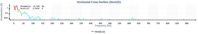 horizontal cross section of spectrogram