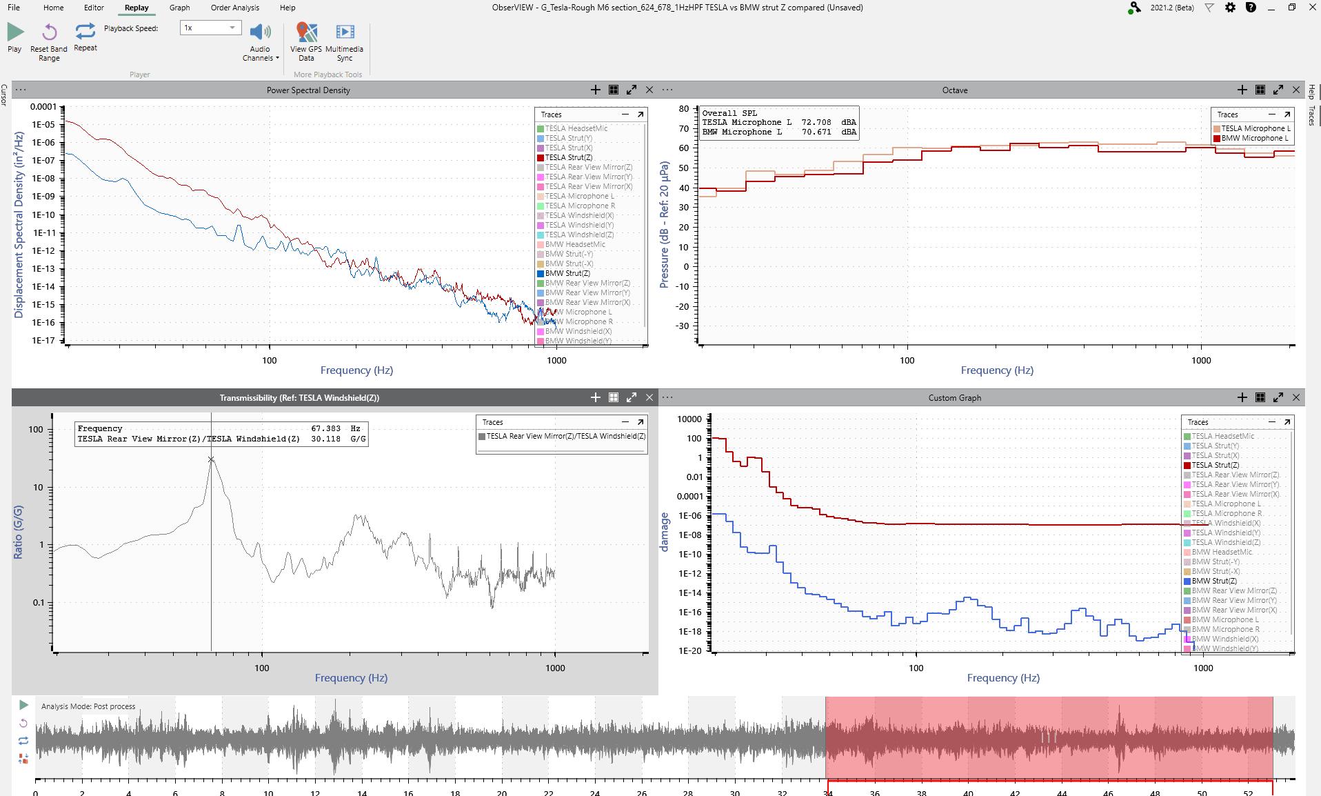 comparison of vibration on a rough road surface
