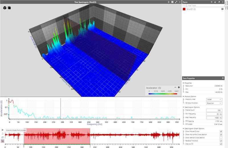 spectrogram of strut response
